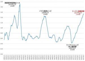 日本の有効求人倍率の推移