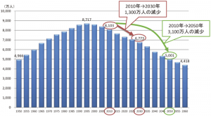 日本の生産年齢人口の推移